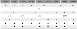 タイトリスト コールドフォージドウェッジ グラインド表